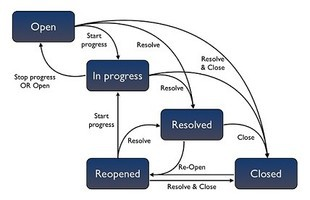 Data Valley Sales Limited Workflow Processes - Workflow process document template